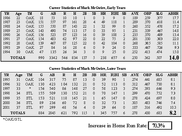 McGwire_career_stats
