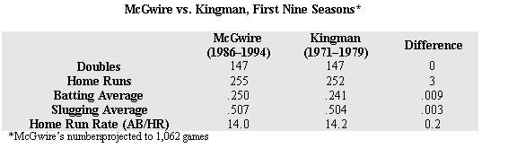 McGwire_vs_Kingman