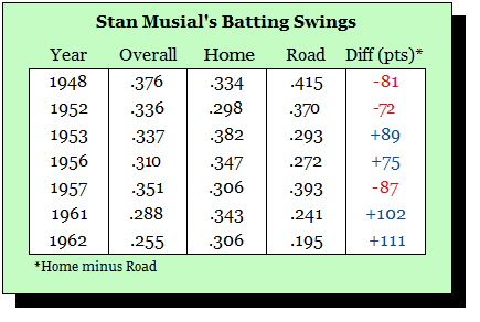 musial_stats